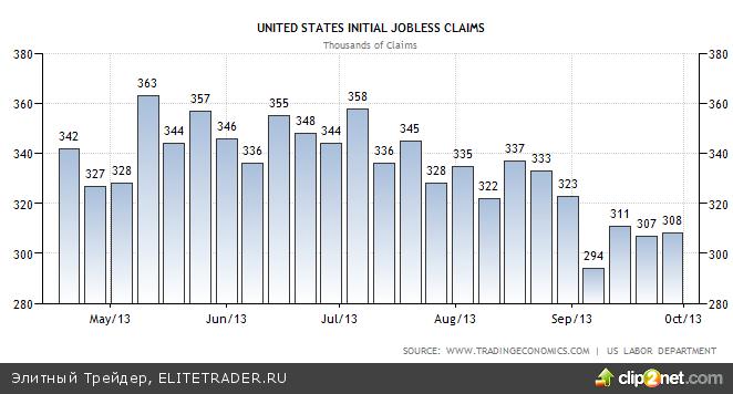 ShutDown затягивается, Dow Jones уже ниже 15000
