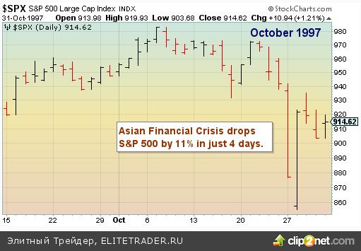 Октябрь - месяц самых известных крахов на фондовых рынках