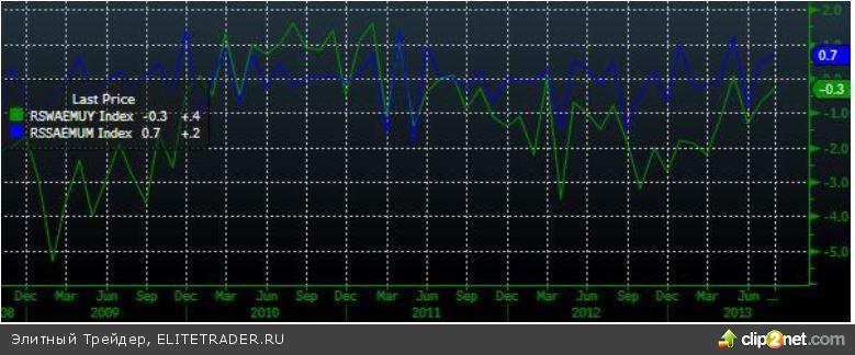 Высокая волатильность на фоне противоречивой макроэкономической статистики