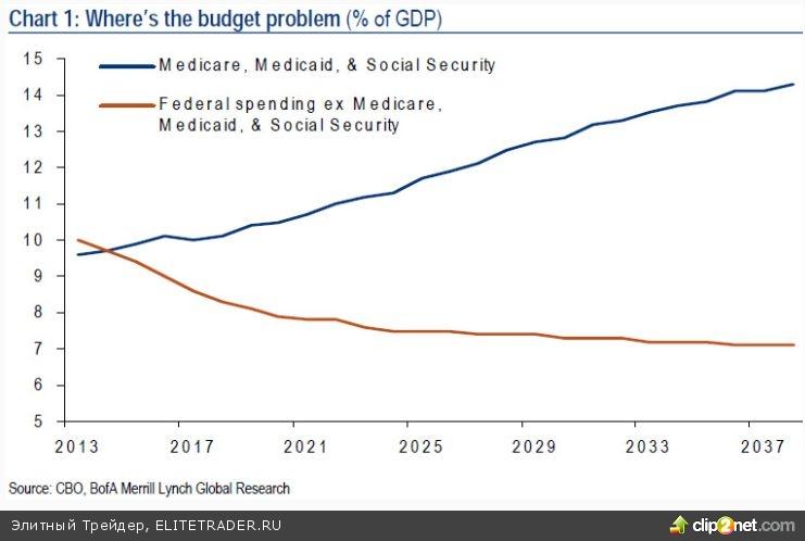 Отказ Конгресса повышать потолок госдолга даст «катастрофический эффект» на экономику