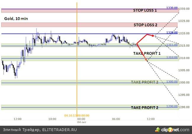 К концу дня волатильность на рынке золота может увеличиться