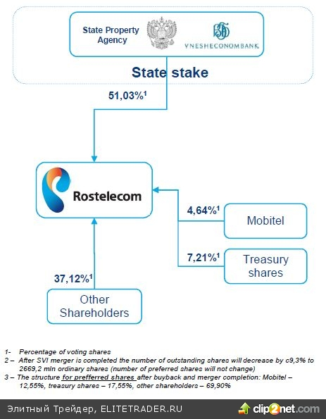 Реформа закончилась. Переходим к приватизации Ростелекома?