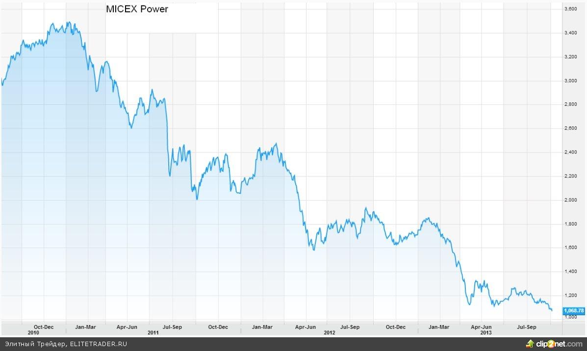 Российская энергетика обновляет многолетние минимумы