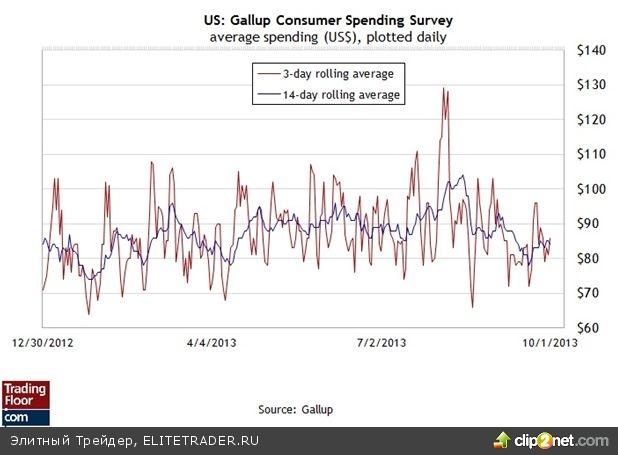 Доллар достиг предела на фоне затянувшейся драмы остановки работы правительства в США