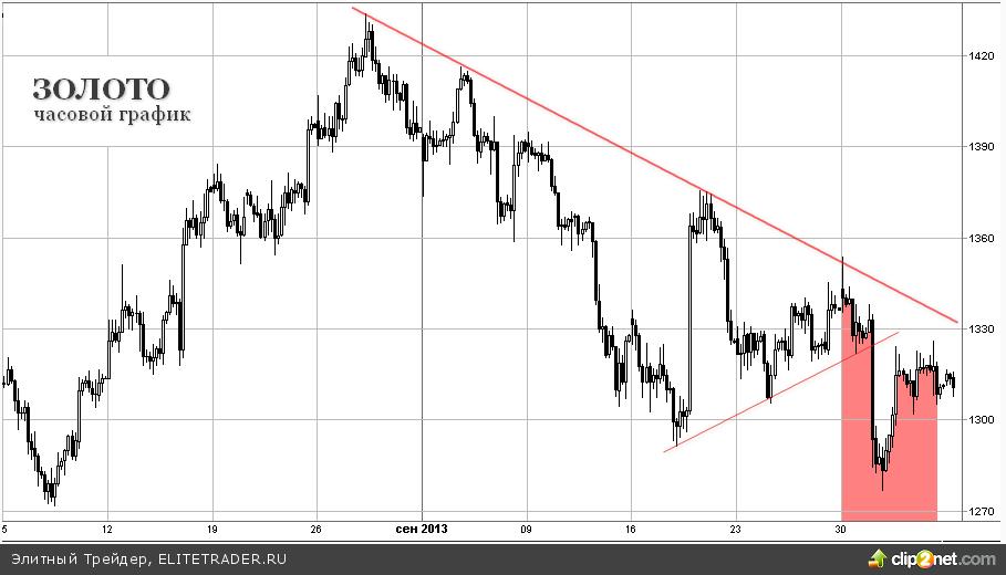 Рынок теряет ориентиры, золото дешевеет на 2% за неделю