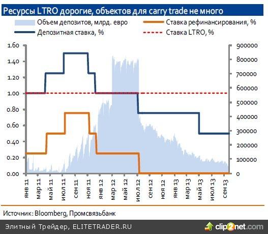 Ждем запуск очередного LTRO, но после понижения ключевой ставки