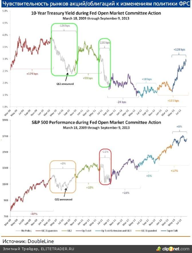 Сентябрьское заседание FOMC Что дальше?