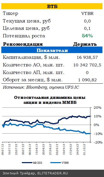 Российский рынок акций начал новую неделю ростом