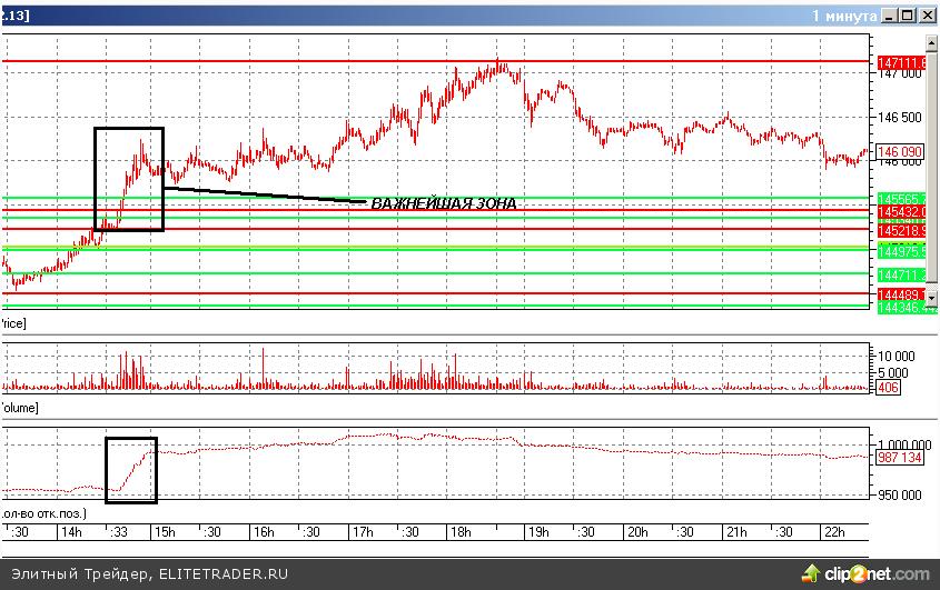 Сегодня фьючерс на индекс РТС вышел во вторую зону продавца: уровни 146 500 — 147 500 пунктов