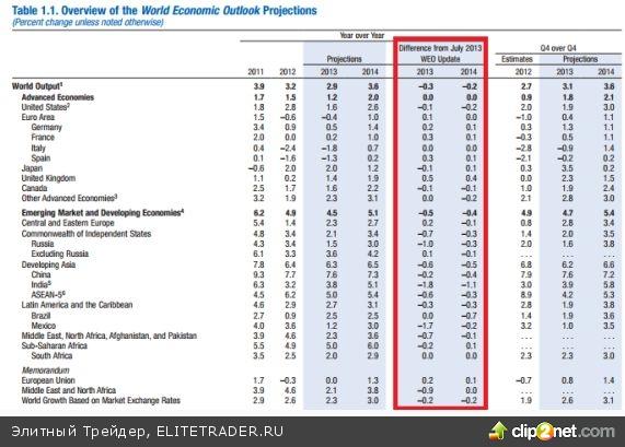 Покупатели краткосрочного долга США требуют премии за риск