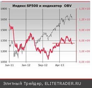 На рынках складывается ситуация классической игры на ожиданиях
