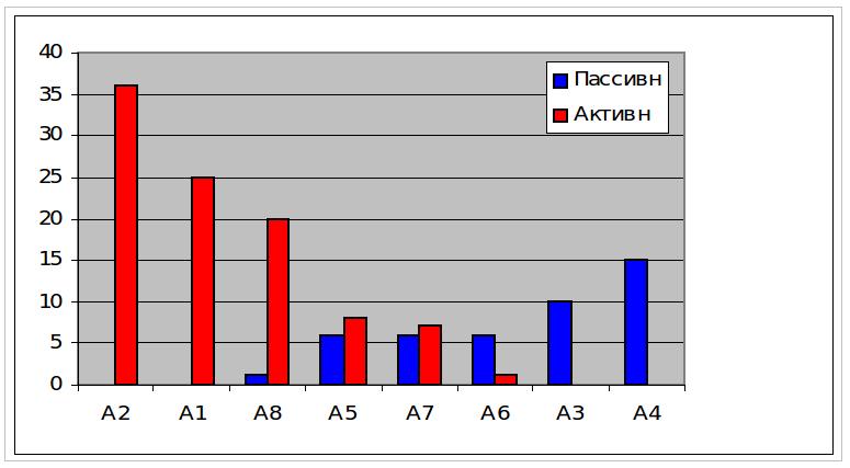 Слайд 1. Распределение групповых ролей