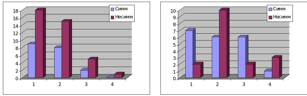 Слайд 2: Симметричные и несимметричные трасзакции