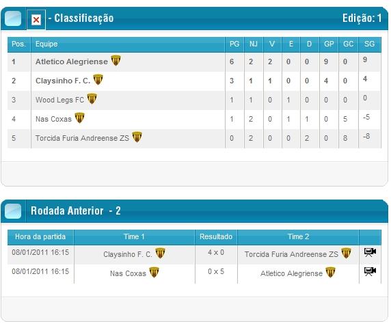 Campeonato Nacional de Juniores 1294518881-clip-120kb