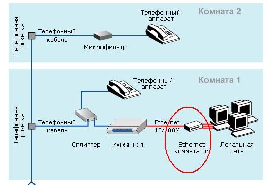 Схемы подключения ADSL