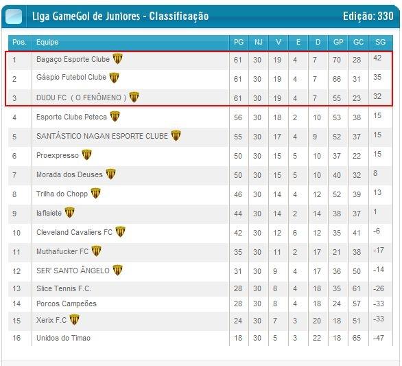Liga Gamegol de Juniores - Página 6 1306033708-clip-59kb