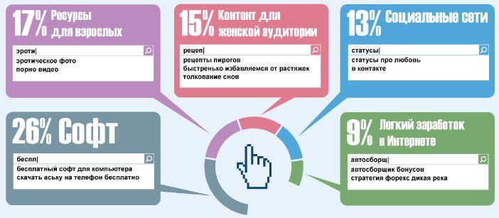 самые опасные темы запросов Рунета
