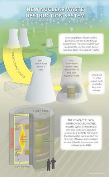 fizijsko fuzijski reaktor