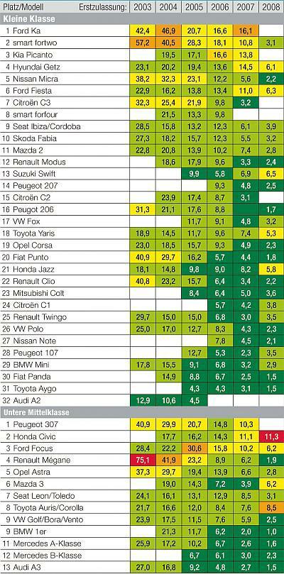 adac statistika kvarova vozila