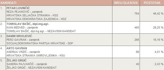 Rezultati lokalnih izbora za načelnika općine brodski stupnik