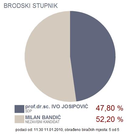 brodski stupnik predsjednički izbori rezultati