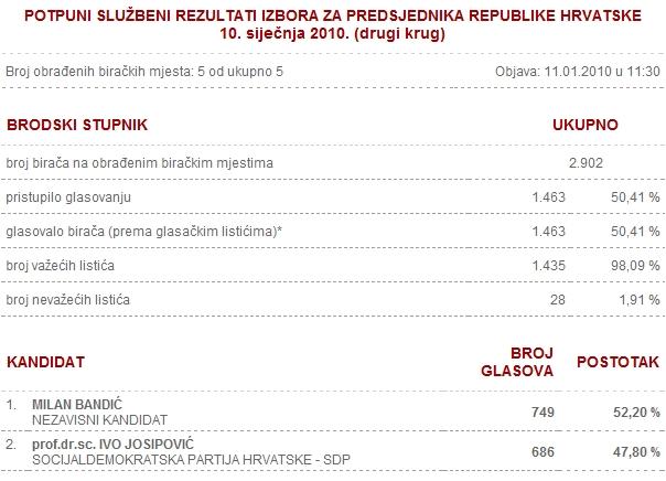rezultati predsjedničkih izbora za općinu brodski stupnik
