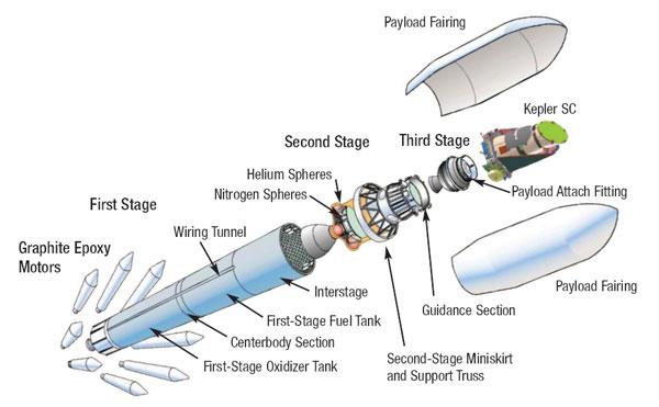 Многоступенчатая ракета —