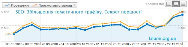 Збільшуєм кількість відвідувачів сайту, блогу. Теорія та практика від lilumi