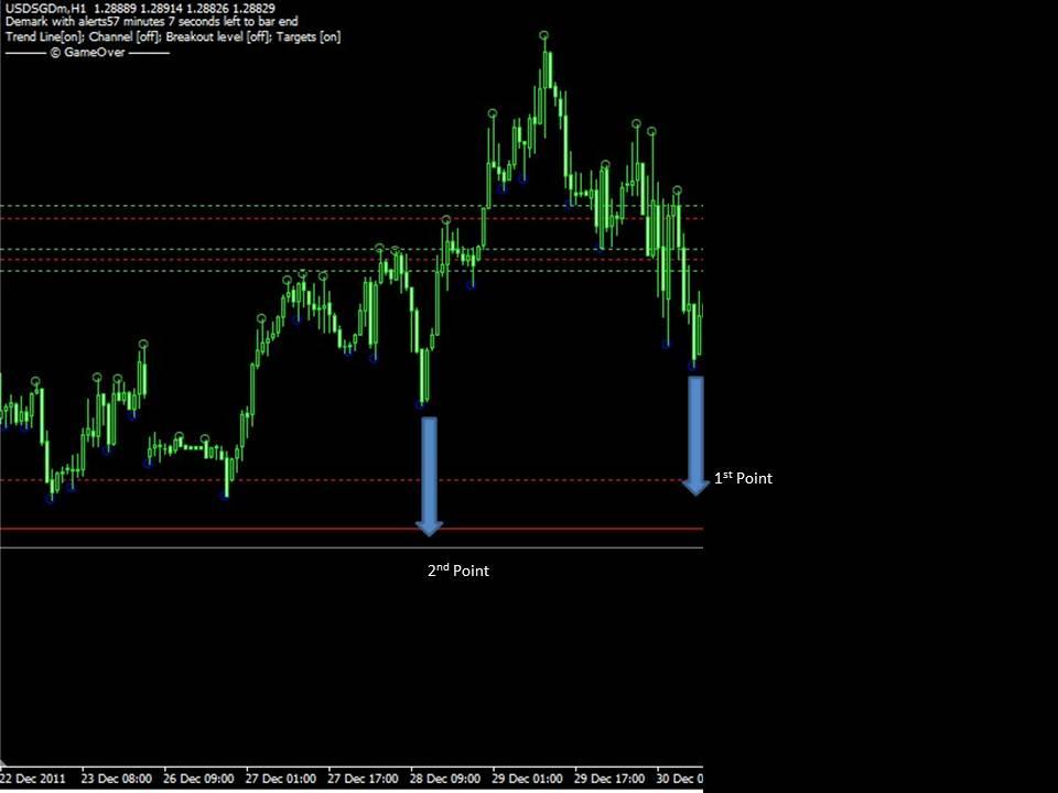 Tom demark forex trading system