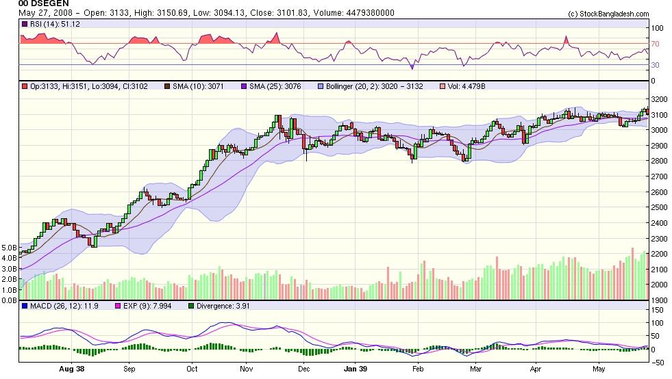 Trading sytem stock option future strategie