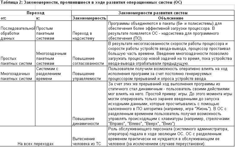 Закономерности, проявившиеся в ходе развития ОС