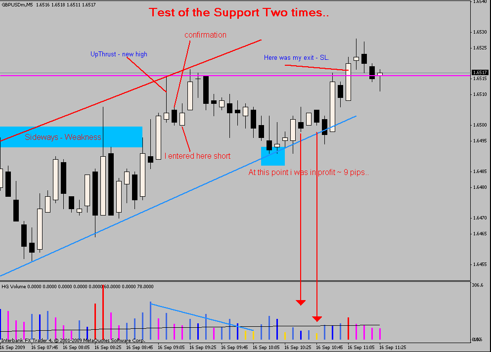 How to trade forex using vsa