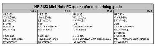 HP Mini-Note 2133 cijena