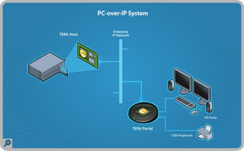 pc-over-ip