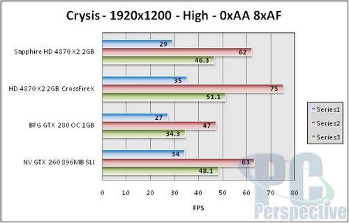 hd 4870 x2 crysis benchmark