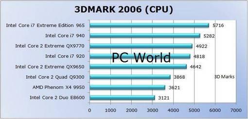intel core i7 benchmark