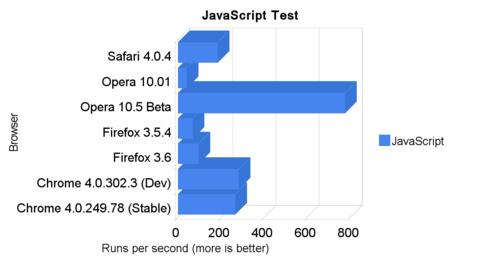 javascript engine test